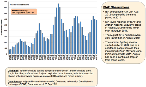 Afghan-ISAF-Data-EIA-Aug2012.jpg