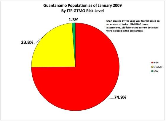 GTMO-Population-2009-Risk.jpg