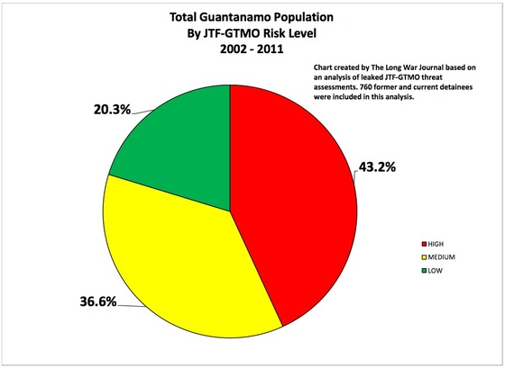 GTMO-Total-Population-Risk-Assessment.jpg