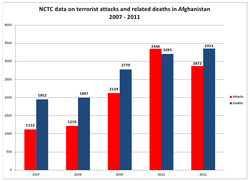 NCTC-data-Afghan-attacks-deaths-2011.jpg