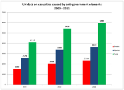 UN-data-Afghan-AGE-civilian-casualties.jpg
