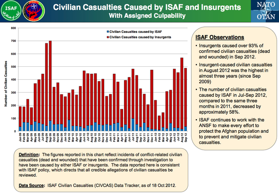 Afgh-ISAF-Data-Oct-2012-CIVCAS.jpg