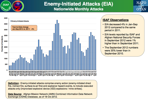 Afgh-ISAF-Data-Oct-2012-EIA.jpg