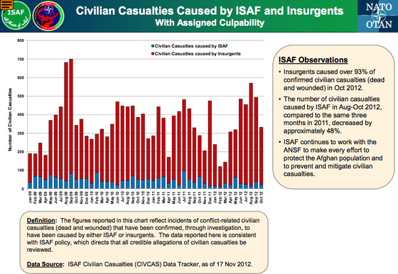 ISAF-Afghanistan-CIVCAS-Oct2012.jpg
