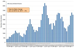 Afghan-enemy-initiated-attacks-ISAF-data-Aug2012.jpg