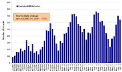 Afghan-executedIED-attacks-ISAF-data-Aug2012.jpg