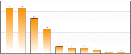 Iraq-election-2010-percent-votes.jpg