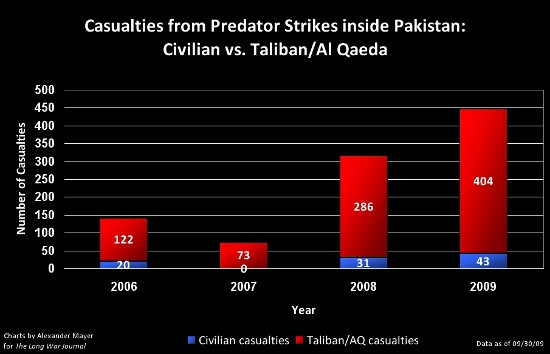 strikes_civilian-casualties_2006-2009%20%28093009%29.jpg