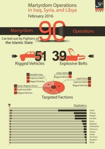 16-03-05 IS suicide attacks in Iraq, Syria, Libya in Feb (English)