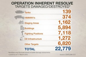 Operation Inherent Resolve Statistics as of Mar 17, 2016
