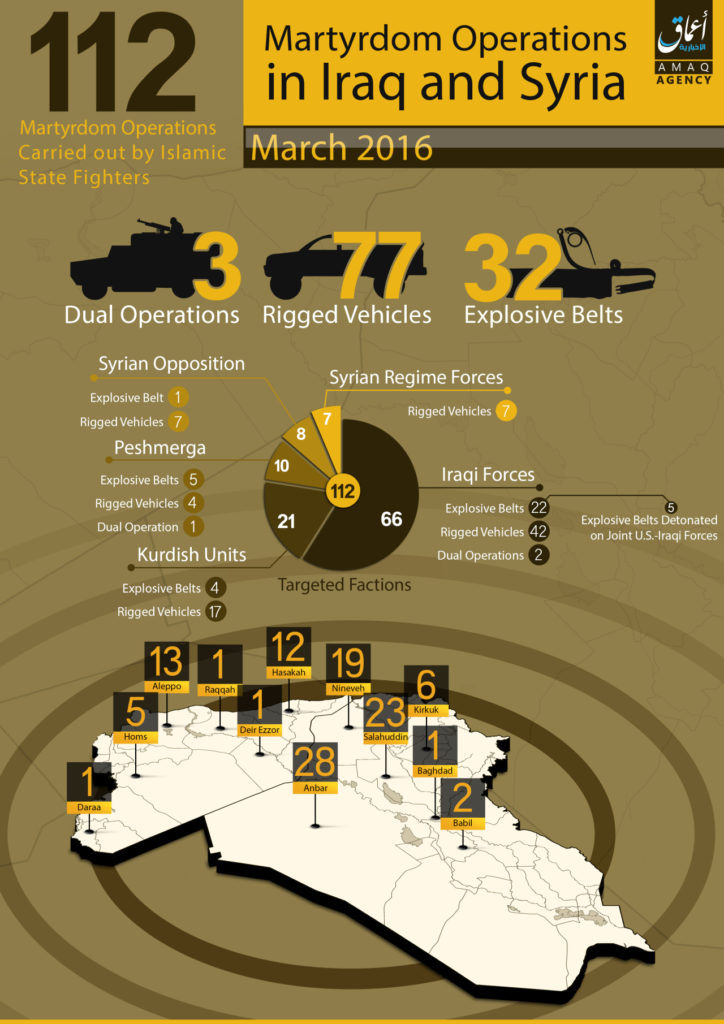 16-03-01 112 Martyrdom Operations in March 2016