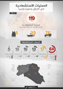 16-06-07 Amaq %22martyrdom operations%22 for May