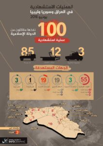 16-07-01 100 Martyrdom Operations in June
