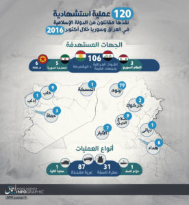 16-11-05-is-claims-120-martyrdom-operations-in-iraq-and-syria-in-oct-2016