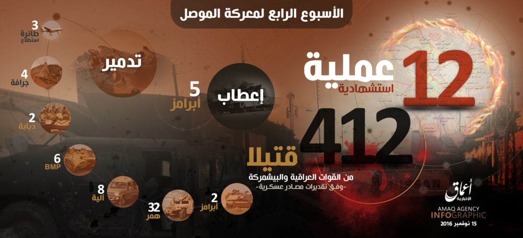 16-11-14-is-claims-12-martyrdom-operations-during-4th-week-of-battle-for-mosul